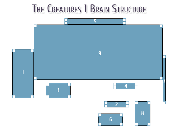 The Creatures 1 Brain Structure